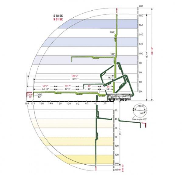 Pompes à béton à louer : Pompe a mât 61M : Range Diagram