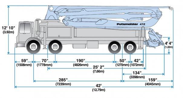 Pompes à béton à louer : Pompe a mât 47RZ : Range Diagram