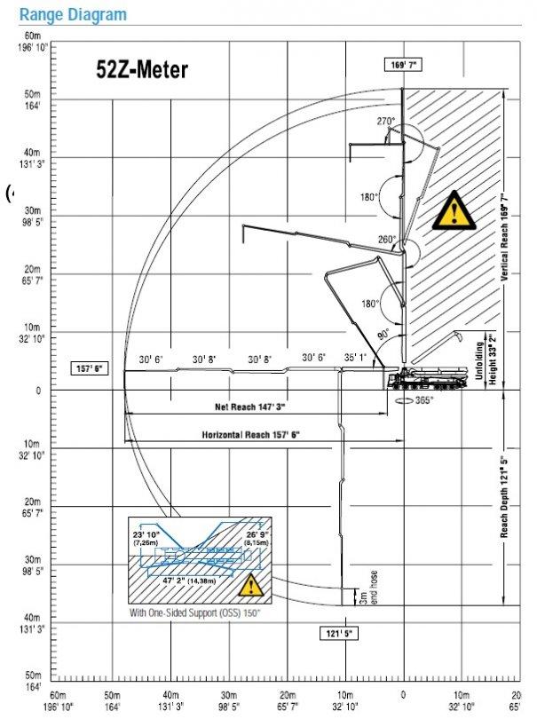 Concrete pumps for rent : 52Z Boom Pump : Range Diagram