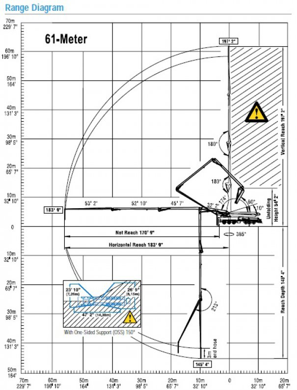 Concrete pumps for rent : 61M Boom Pump : Range Diagram