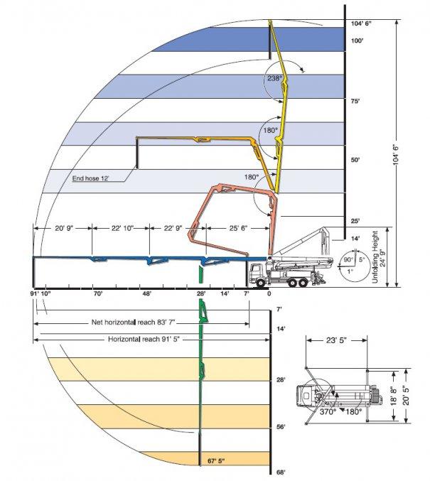 Pompes à béton à louer : Pompe a mât 32M : Range Diagram