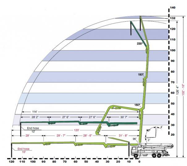 Concrete pumps for rent : 41M Boom Pump : Range Diagram