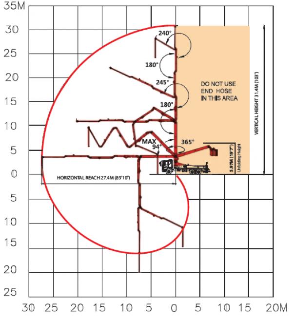 Pompes à béton à louer : Pompe a mât 32Z-5 : Range Diagrame