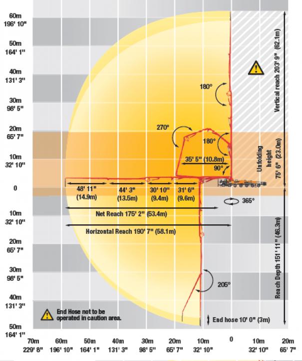 Pompes à béton à louer : Pompe a Mât 63M : Diagramme de Portée de Mât
