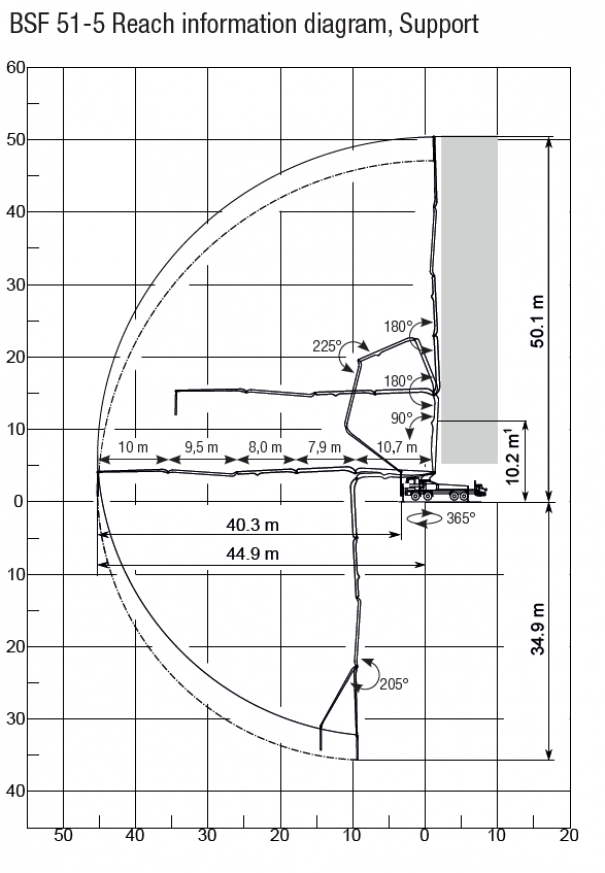 Pompes à béton à louer : Pompe a Mât 51M : Diagramme de Portée